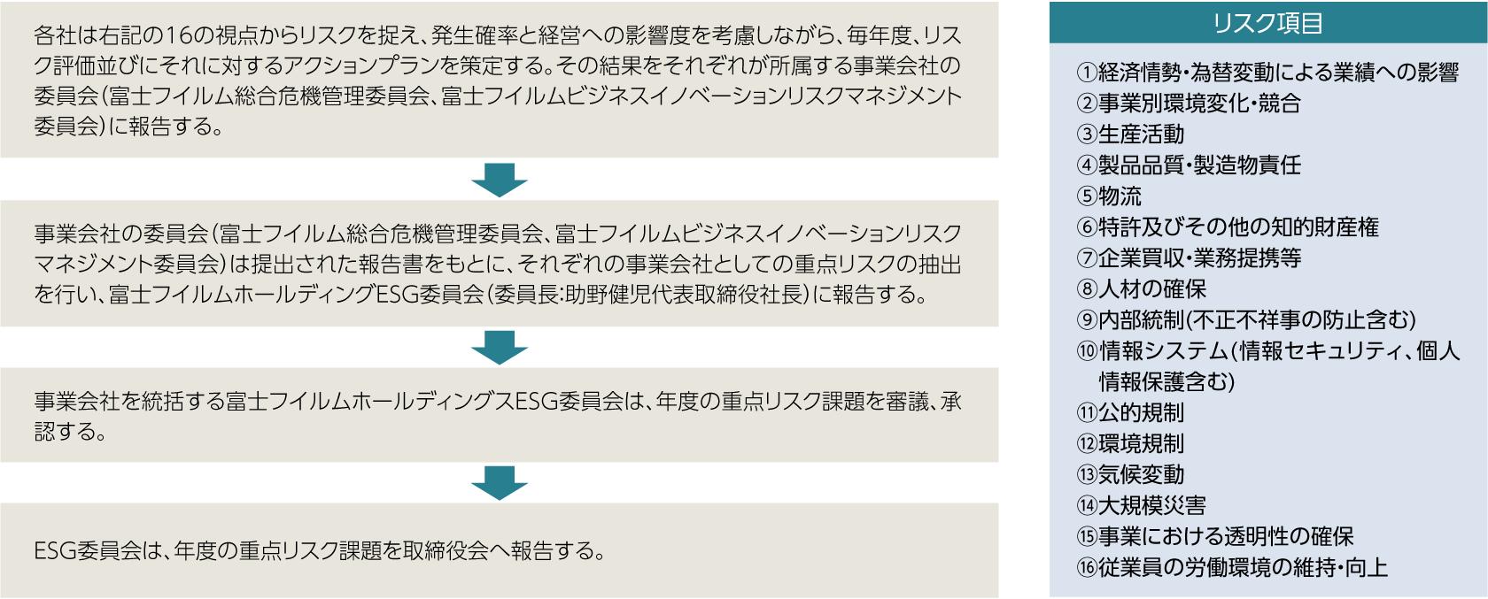 リスクの抽出とアクションプラン策定のプロセス