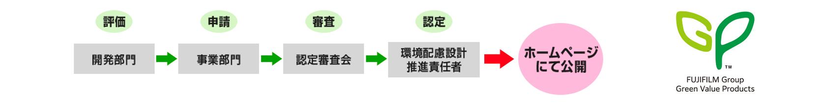 [図]製品のライフサイクル
