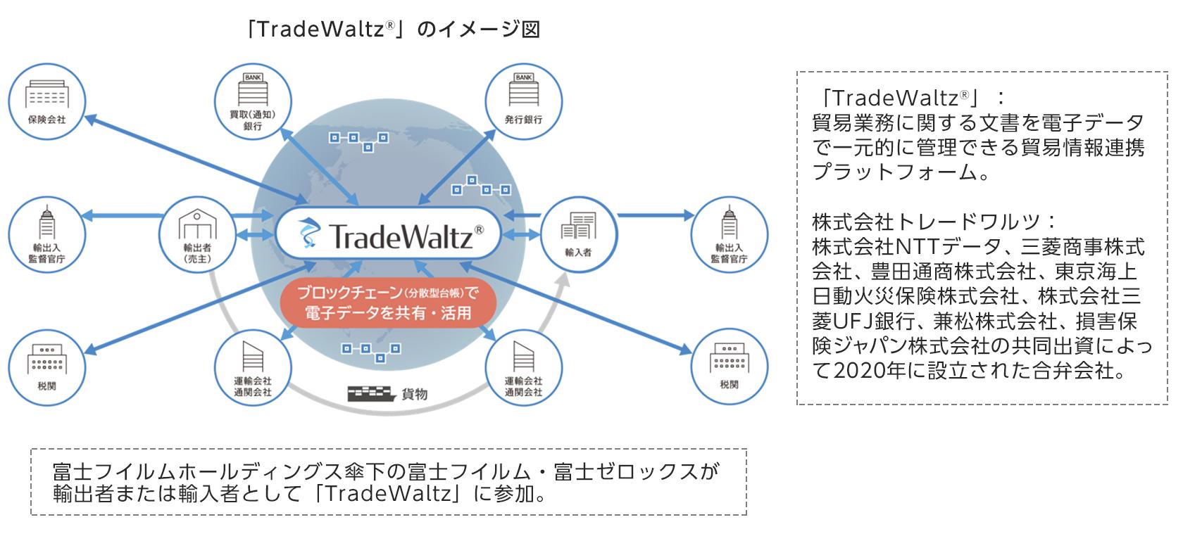 「TradeWaltz®」のイメージ図