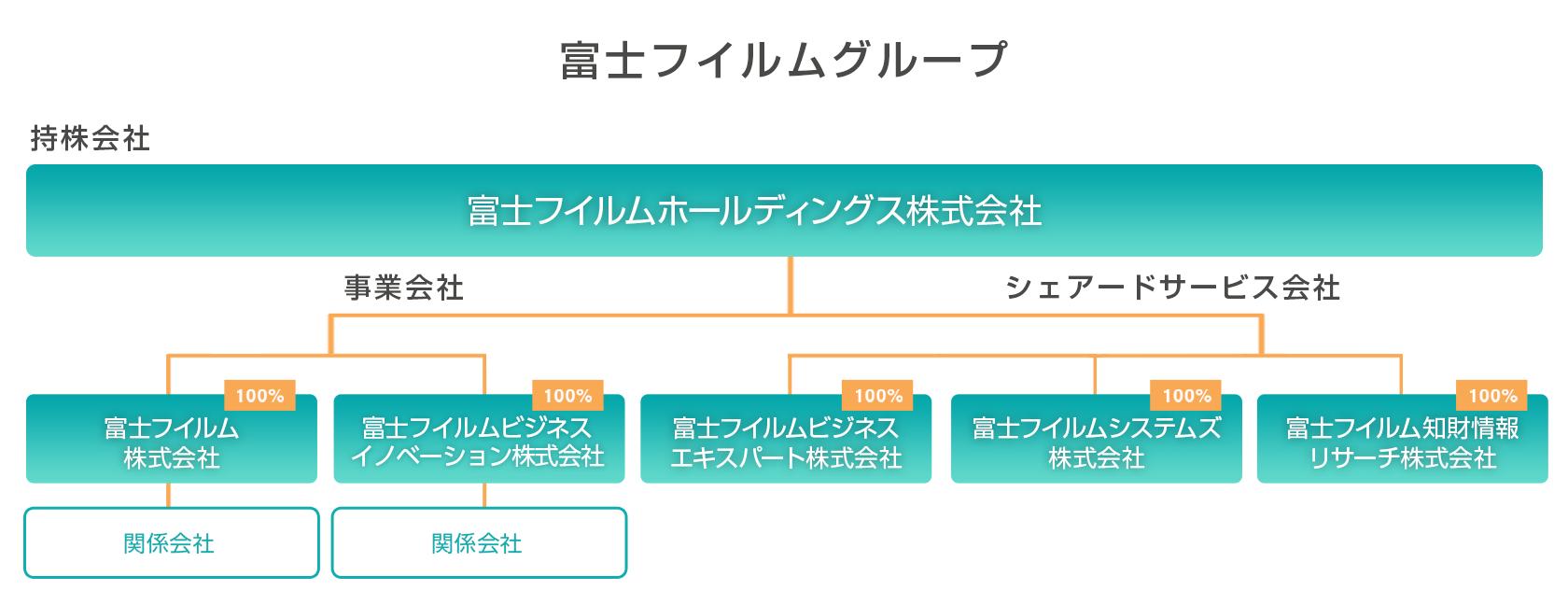 富士 レビオ 株価