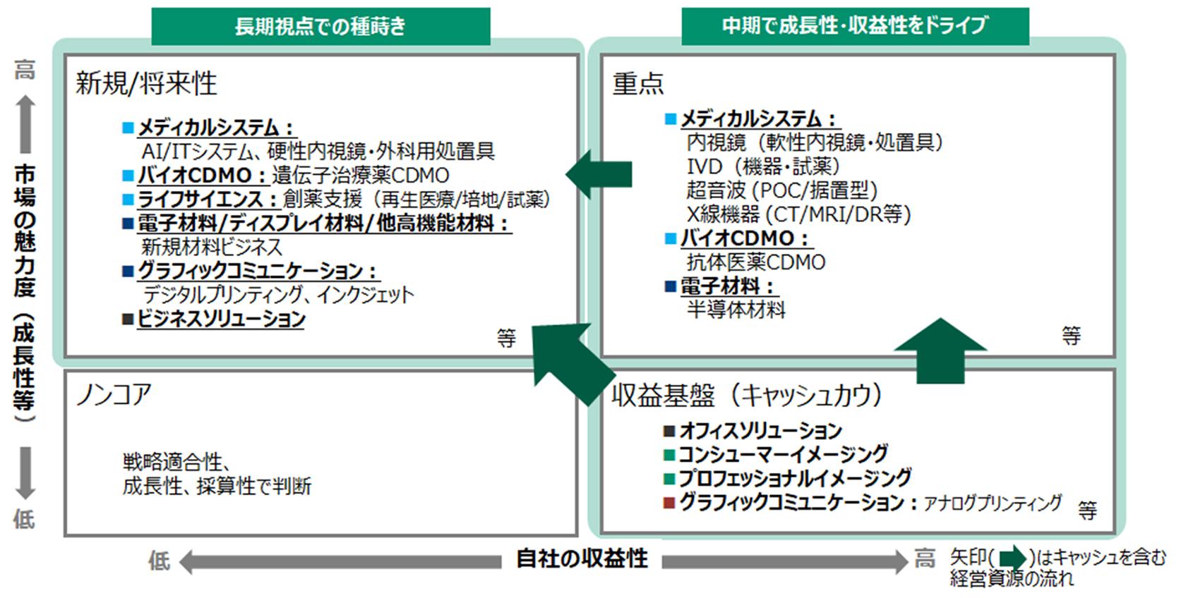 [画像]セグメント内の各事業を「新規/将来性」「重点」「収益基盤」のステージに位置付け、各事業のフェーズに応じた戦略施策を示した図