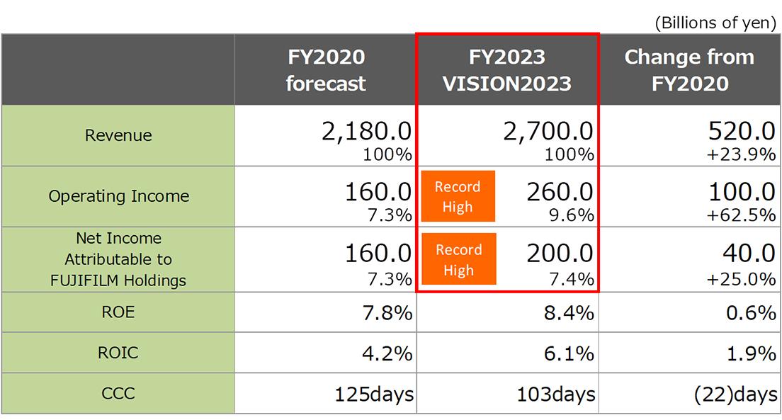 [image]Financial targets