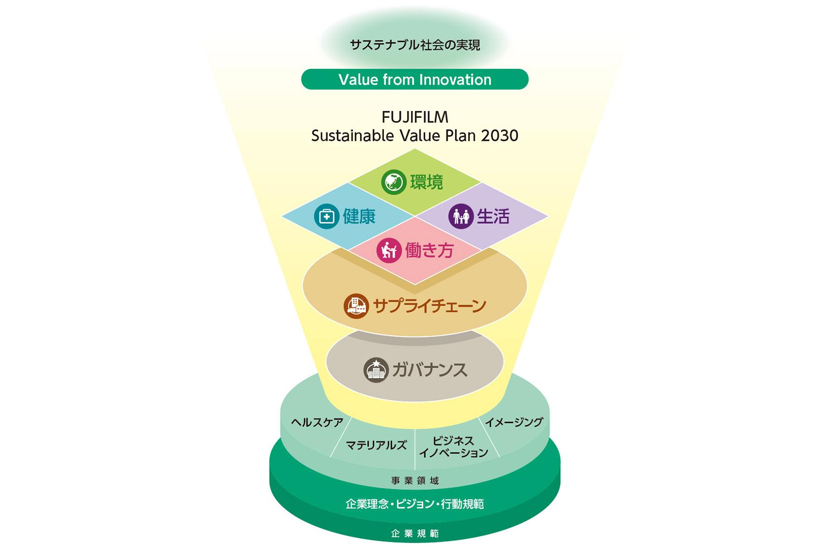 [図]Sustainable Value Plan 2030