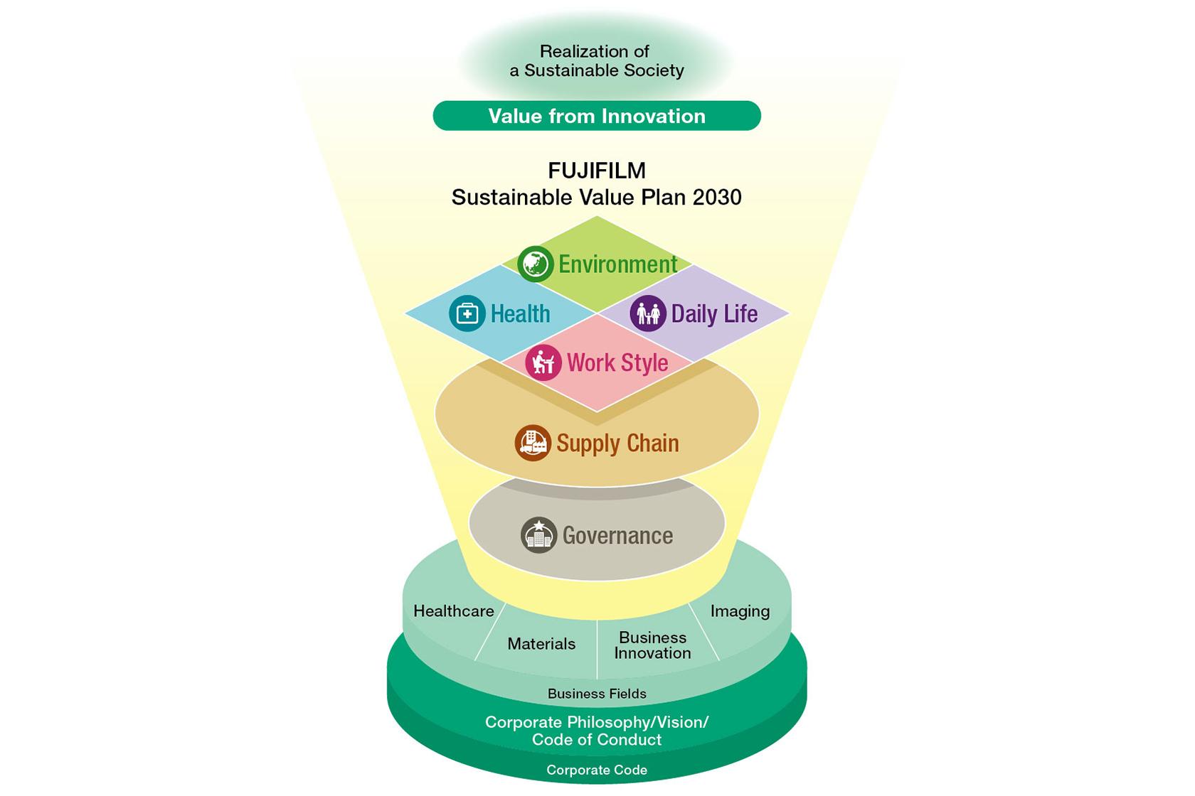 [figure]Sustainable Value Plan 2030