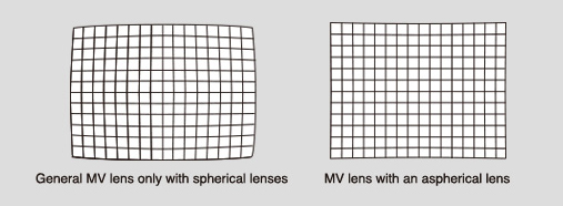 [image] Grid view of General MV lens only with spherical lenses and MV lens with an aspherical lens