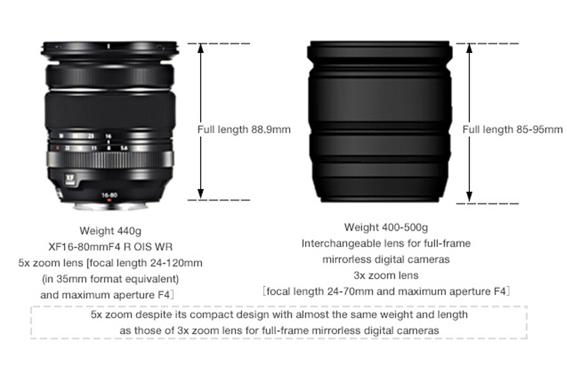[Photo]5x zoom despite its compact design with almost the same weight and length as those of 3x zoom lens for full-frame mirrorless digital cameras