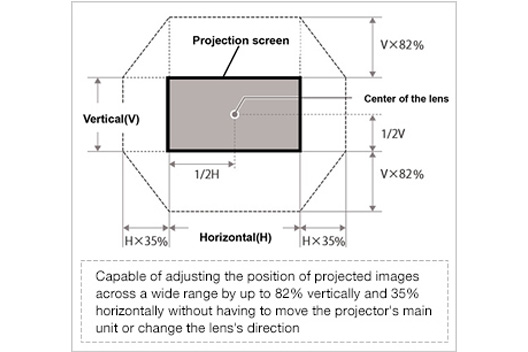 [Photo]Capable of adjusting the position of projected images across a wide range by up to 82% vertically and 35% horizontally without having to move the projector's main unit or change the lens's direction