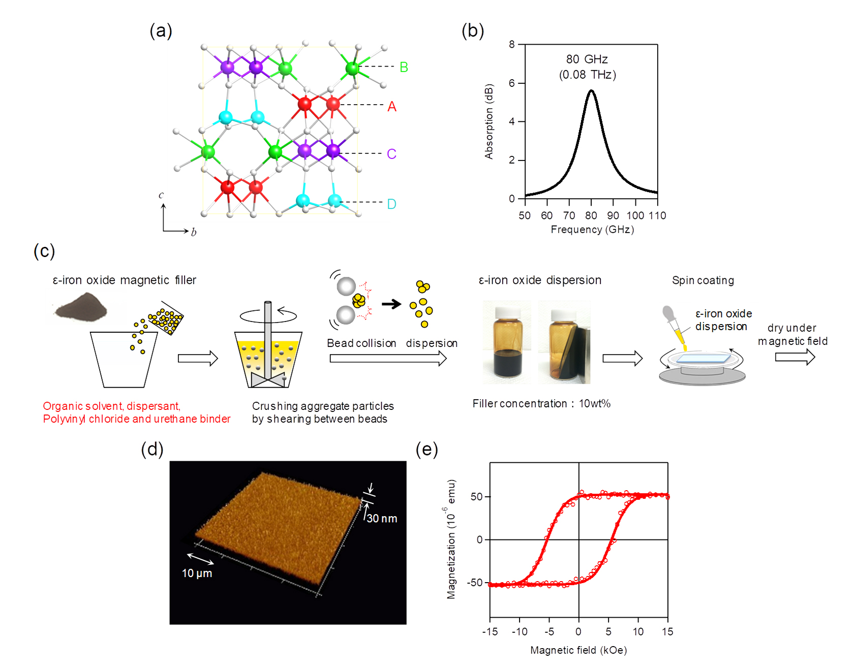 Figure 2. Physical properties of GTC-type ε-iron oxide (ε-Gax(TiCo)yFe2−x−2yO3) and preparation of magnetic film.