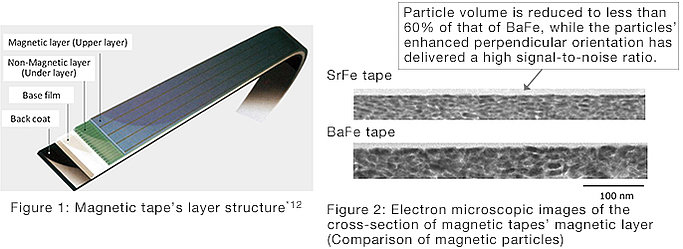 Magnetic tabe's layer structure