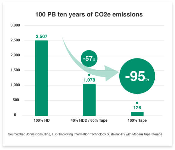 [chart]Compared to hard disk drives, tape can drive a reduction in carbon emissions of as much as 95%.