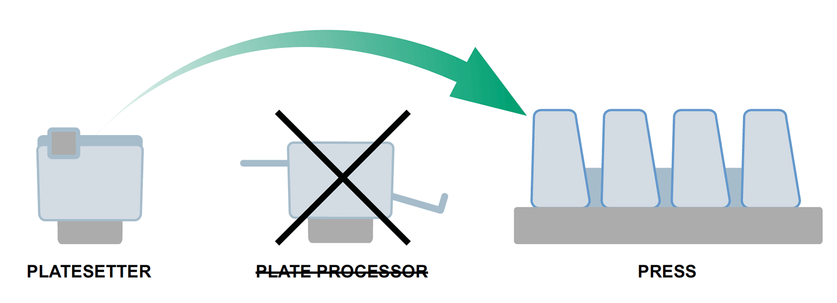 {image] Elimination of plate processor and platesetter mounted directly on press