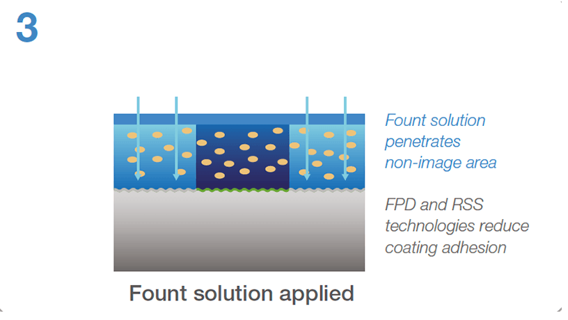 [image] Fount solution is applied and it penetrates non-image area