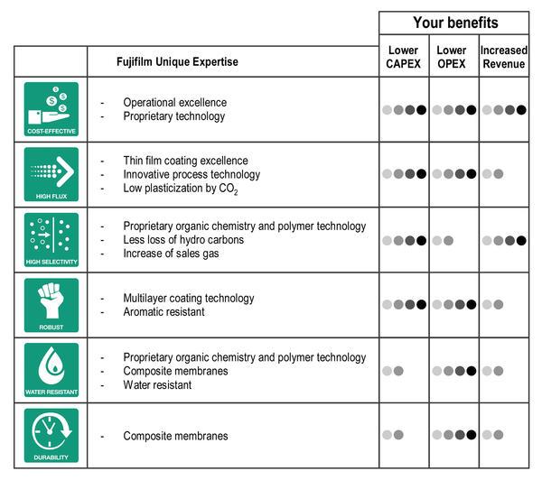 Apura™ Applications