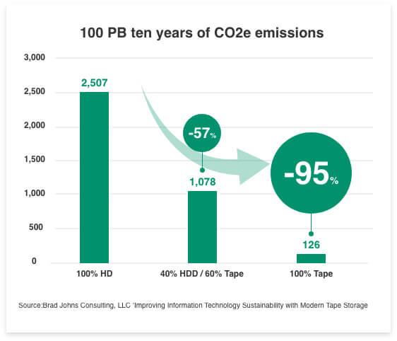 Im Vergleich zu Festplattenlaufwerken kann Tape zu einer Reduzierung der CO2-Emissionen von bis zu 95 % führen.