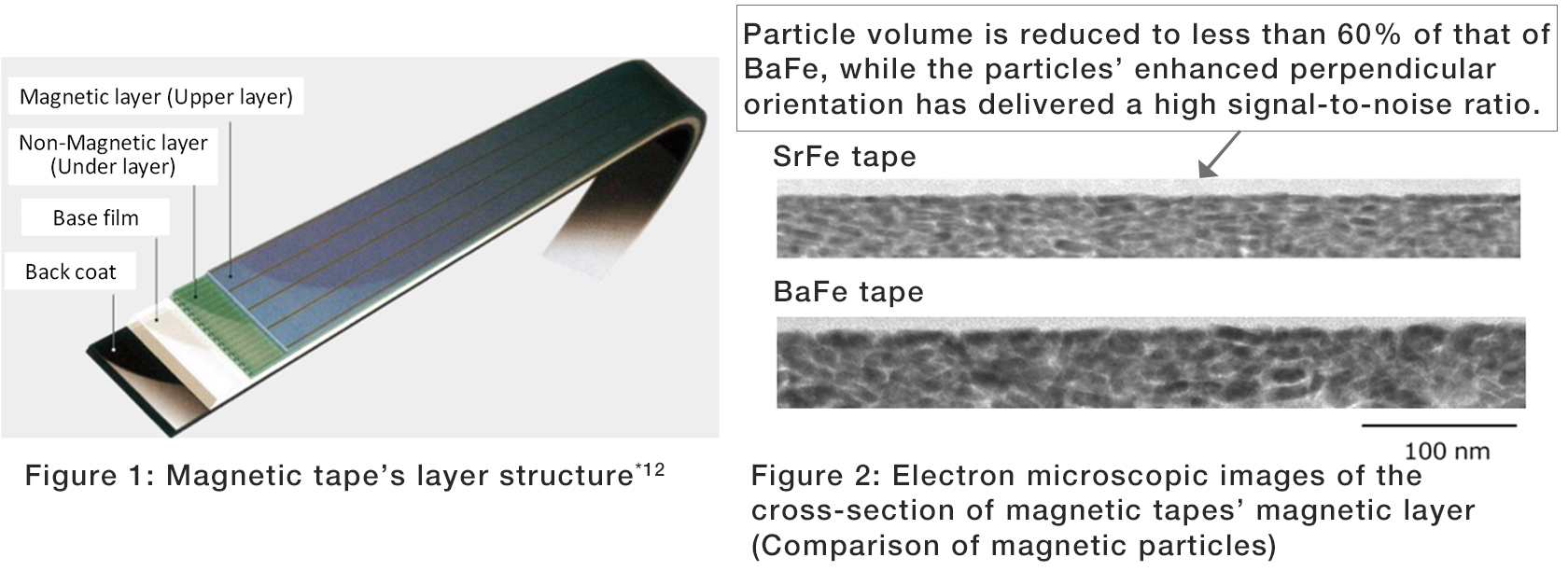Figure 1: Magnetic tape's layer structure, Figure 2: Electron microscopic images of the cross-section of magnetic tapes' magnetic layer