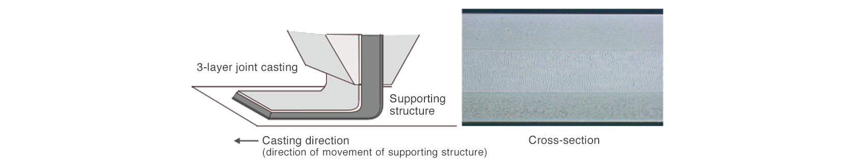 [image] Joint casting technology produces uniform multi-layered structures and enables improvements of surface condition and high functionality