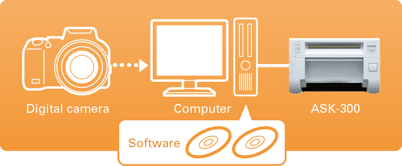 Diagram showing how Digital Camera can use Software to connect to PC and printer