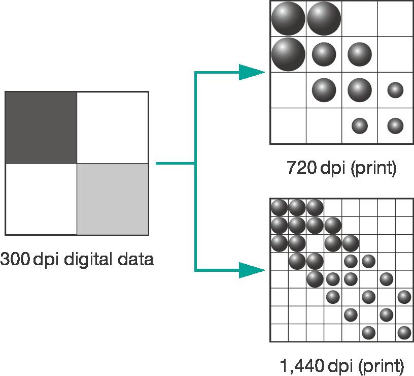 Comparação de alta resolução de 720 vs. 1440 DPI