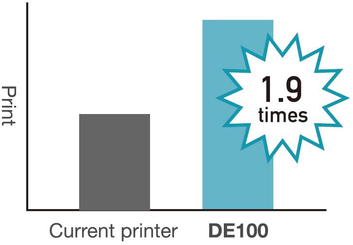 [imagem] Gráfico de barras mostrando que a DE100 pode imprimir 1,9 vez mais folhas do que a impressora atual