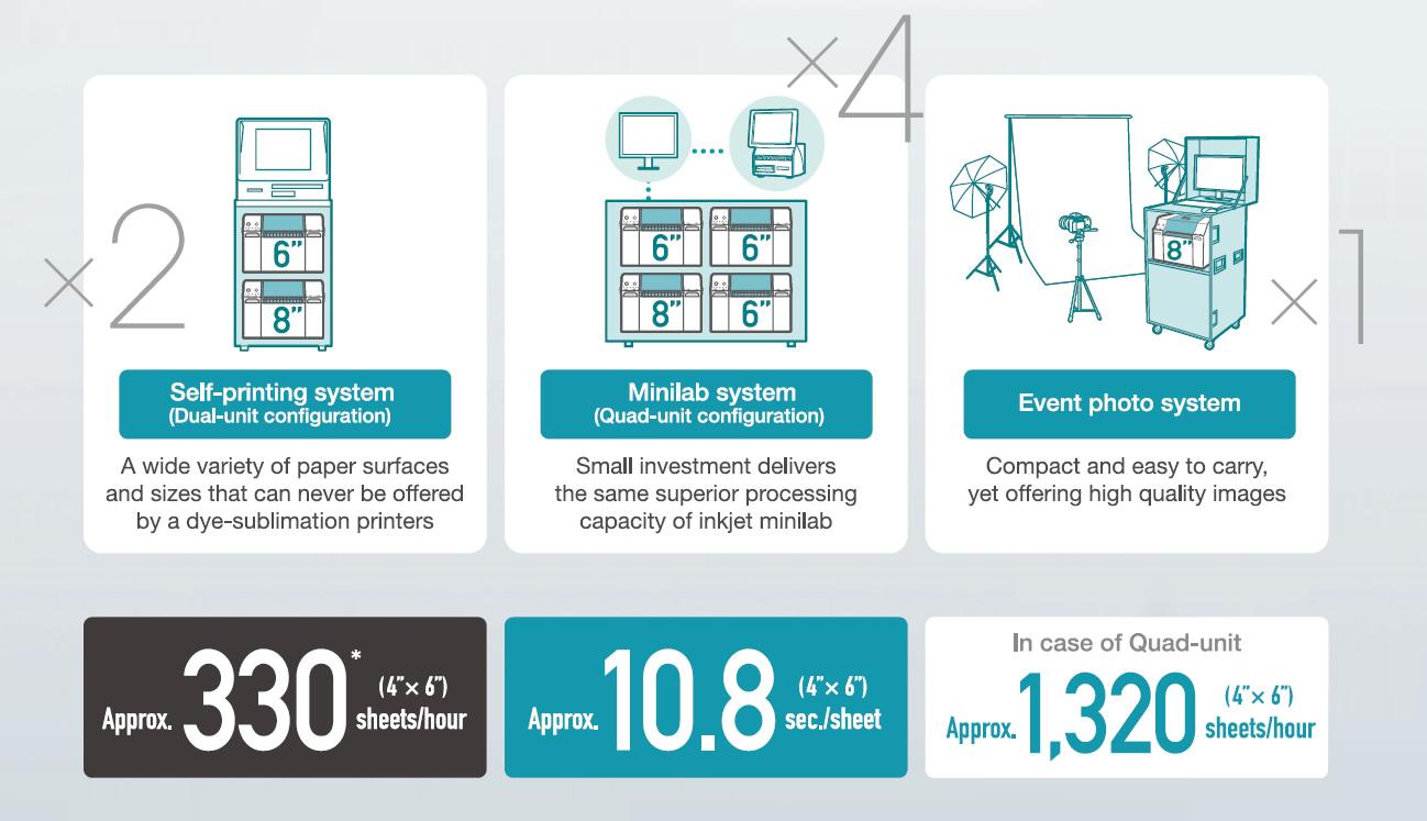 [imagem] Infográfico comparando as configurações de um sistema de autoimpressão, sistema Minilab e sistema de fotos de evento