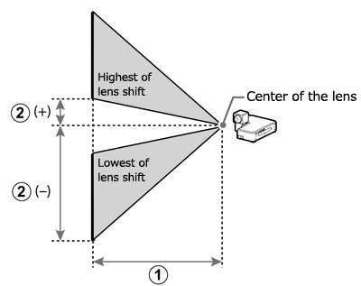 [image] Schematic of highest and lowest lens shift