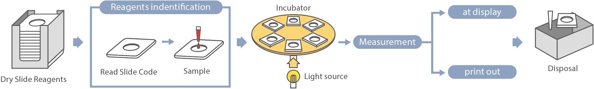 [imagem] Função da máquina: Reagentes de lâmina seca identificados e amostras aplicadas colocados dentro da incubadora, resultados medidos/exibidos e lâminas colocadas no descarte
