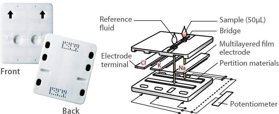 [imagem] Lâmina de eletrólitos do método potenciométrico: terminal do eletrodo, potenciômetro, materiais de partição e eletrodo da película multicamadas