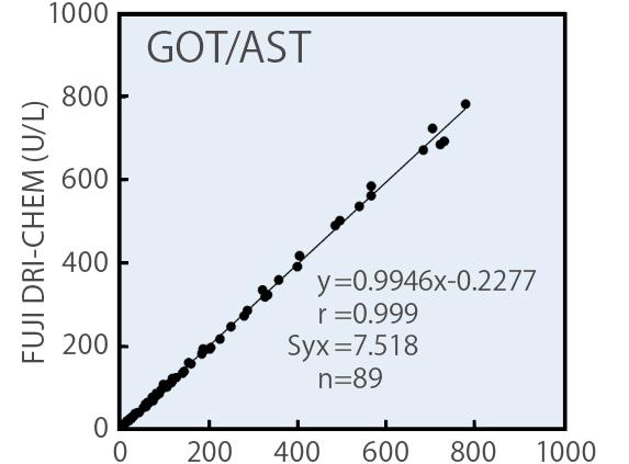 [imagem] Gráfico GOT/AST com resultados do uso do reagente de lâmina FUJI DRI-CHEM com método de padronização IFCC