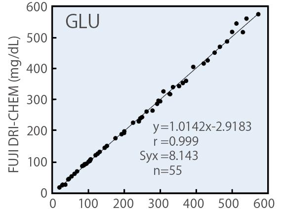 [imagem] Gráfico GLU com resultados do reagente da lâmina FUJI DRI-CHEM e método de hexoquinase