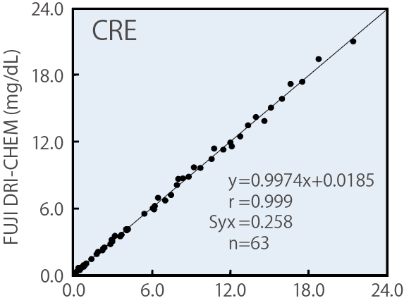 [imagem] Gráfico CRE com resultados do reagente da lâmina FUJI DRI-CHEM e método enzimático