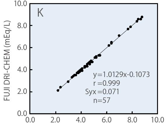 [imagem] Gráfico K com resultados do reagente da lâmina FUJI DRI-CHEM e método de chama de emissão