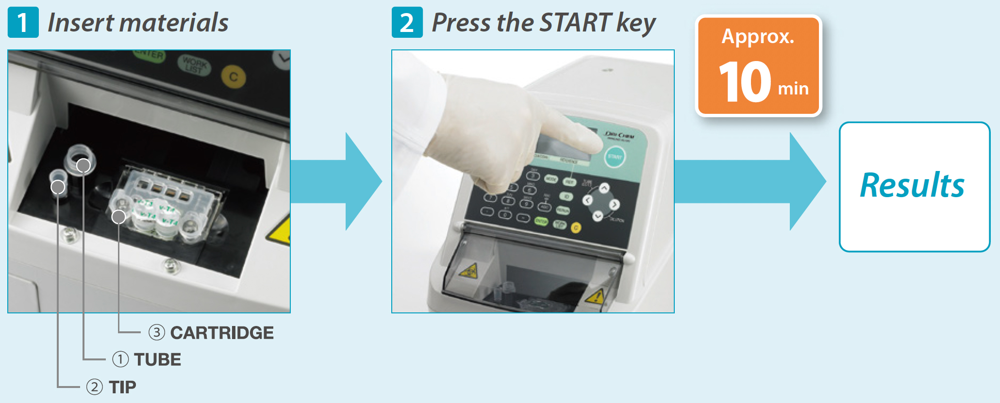 [image] Cartridge, tube and tip materials inserted into DRI-CHEM IMMUNO AU10V, gloved hand pressing START key on control panel of machine, and results take approximately 10 minutes