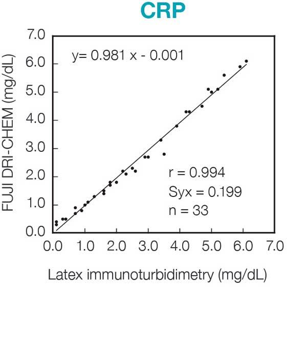 [image] CRP chart of FUJI DRI-CHEM Slide reagent and Latex immunoturbidimetry