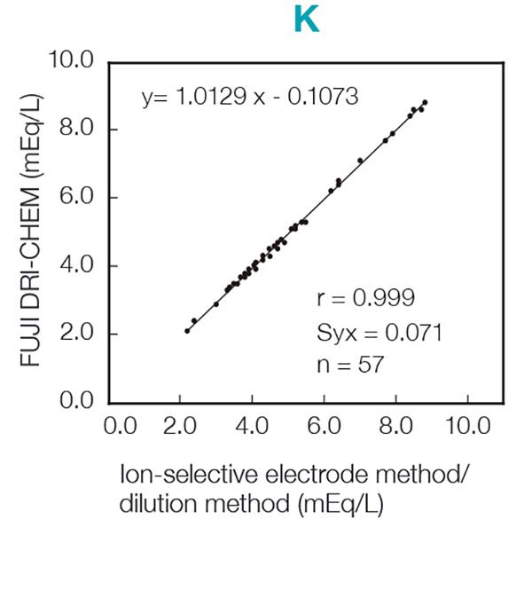 [image] K chart of FUJI DRI-CHEM Slide reagent and Ion-selective electrode method/dilution method