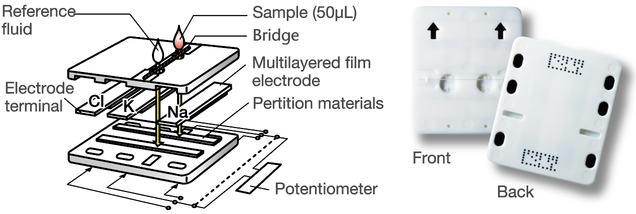[image] Potentiometric method electrolytes slide - electrode terminal, potentiometer, pertition materials, and multilayered film electrode