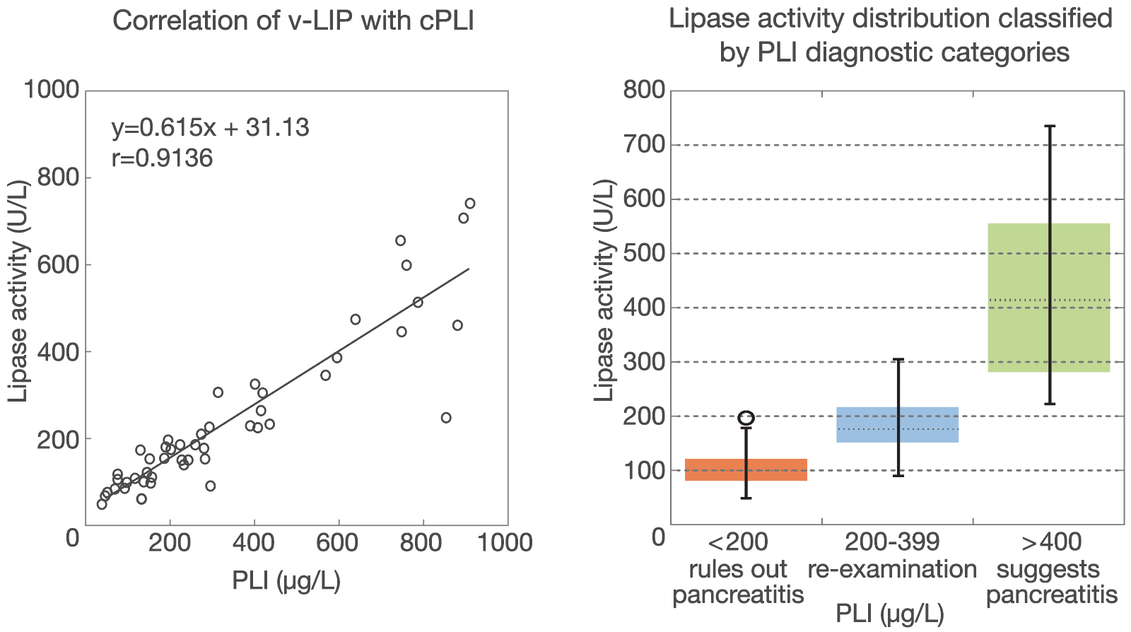 [image] Graphs of v-LIP with cPLI and Lipase activity distribution classified by PLI diagnostic categories