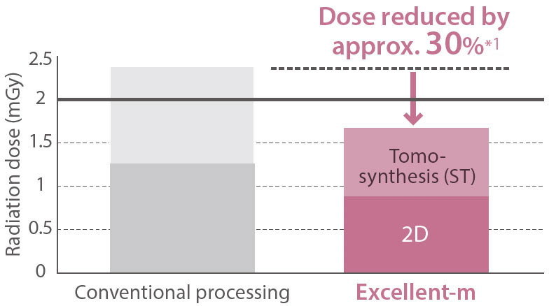 [image] Chart showing radiation dose of Excellent-m 2D Tomosynthesis is approx. 30% less than conventional
