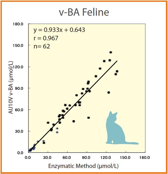 [image] v-B4 Feline line graph showing results of AU10V v-B4 and Enzymatic Method