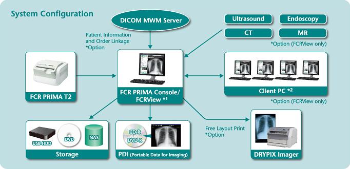 [imagem] Configuração do sistema com FCR Prima T2, servidor DICOM MWM, FCR Prima Console/ FCRView, armazenamento, etc.