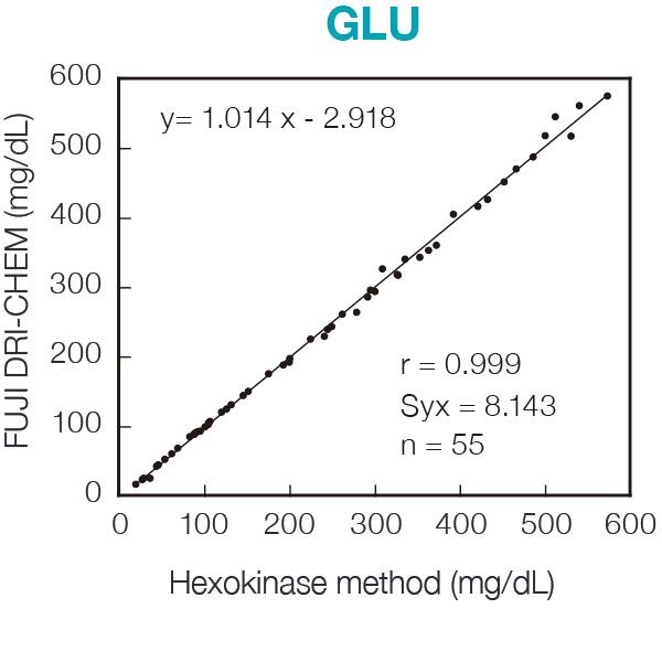 [image] GLU chart of FUJI DRI-CHEM Slide reagent and Hexokinase method