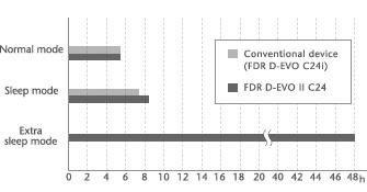 [imagem] Gráfico mostrando modo de suspensão extra que permite 48 horas de tempo de espera