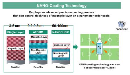 Nanorrevestimento