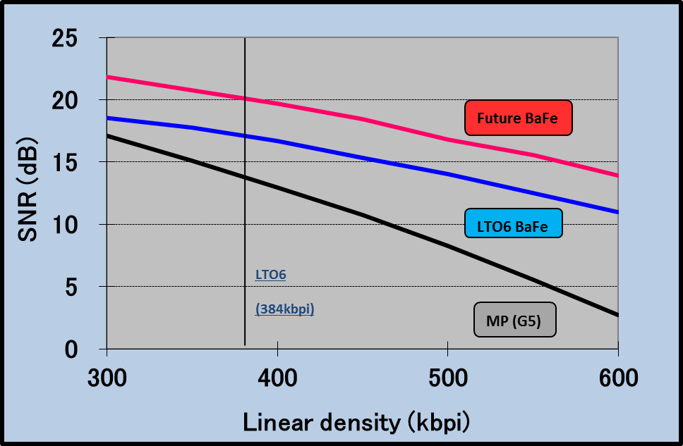 Tabela de comparação de partículas BaFe