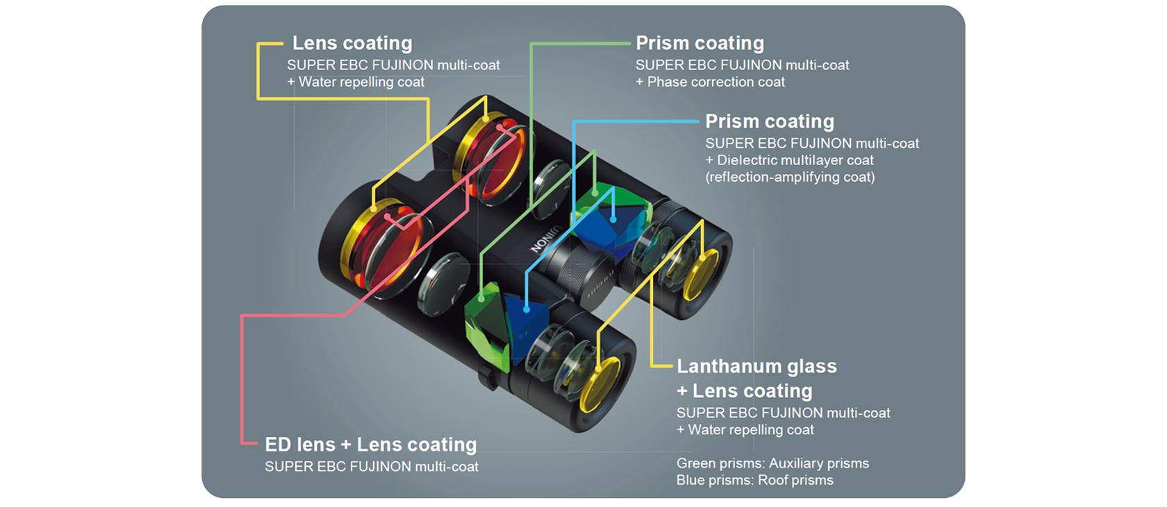 [imagem] Peças internas de binóculos da série Hyper-Clarity