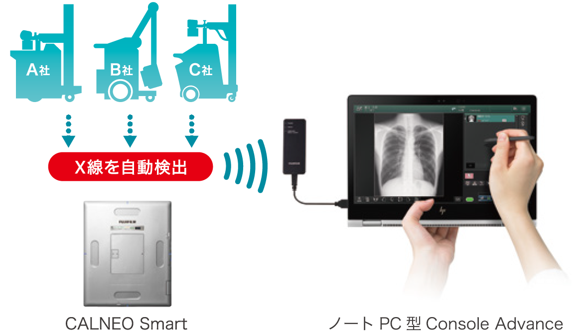 [imagem] Um Calneo Smart conectado sem fio a três outros dispositivos e uma mão segurando uma caneta stylus na tela de um dispositivo