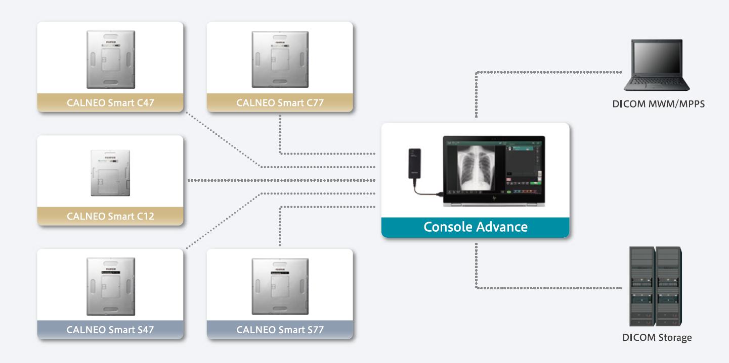 [imagem] Exemplo de fluxo de trabalho de configuração móvel do DR CALNEO Smart