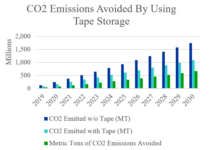 Chart showing potential CO2 reduction from using tape over time