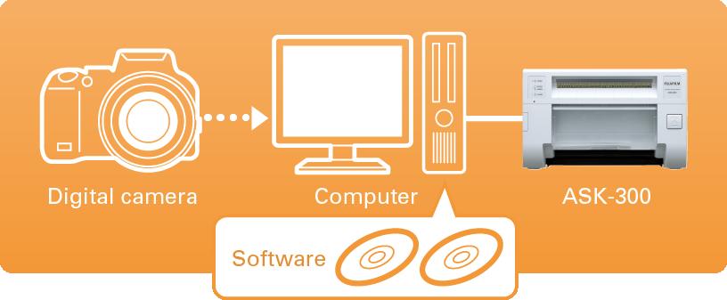 Schéma montrant comment l'appareil photo numérique peut utiliser le logiciel pour se connecter au PC et à l'imprimante