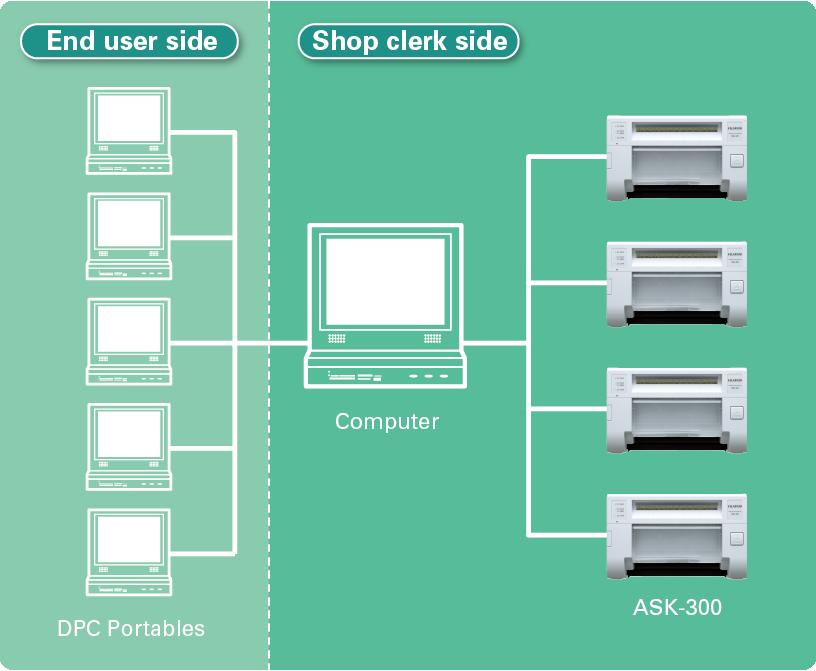Diagramme montrant l'impression commerciale utilisant ASK 300