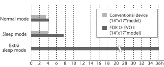 [image] Bar graph for sleep mode of conventional device compared to FDR D-EVO II